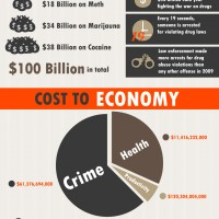 Economics of Drug Abuse